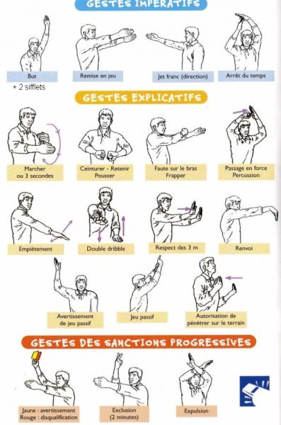 gestuelle du corps pdf